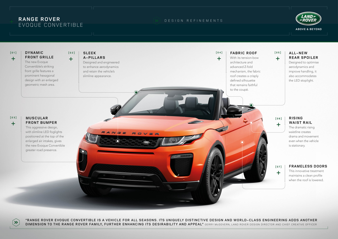 RR_EVQ_Convertible_Design_Refinements_Infographic_091115