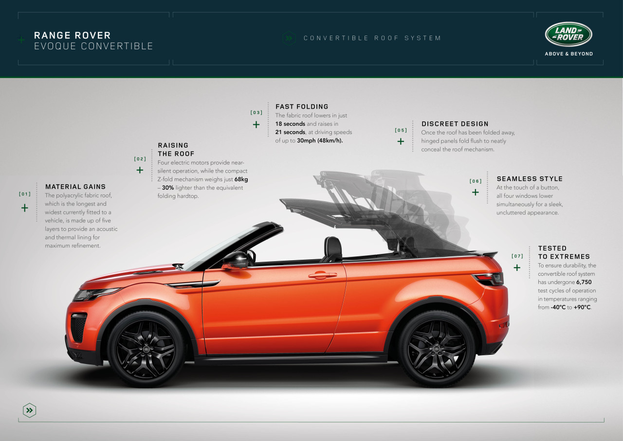 RR_EVQ_Convertible_Roof_System_Infographic_091115
