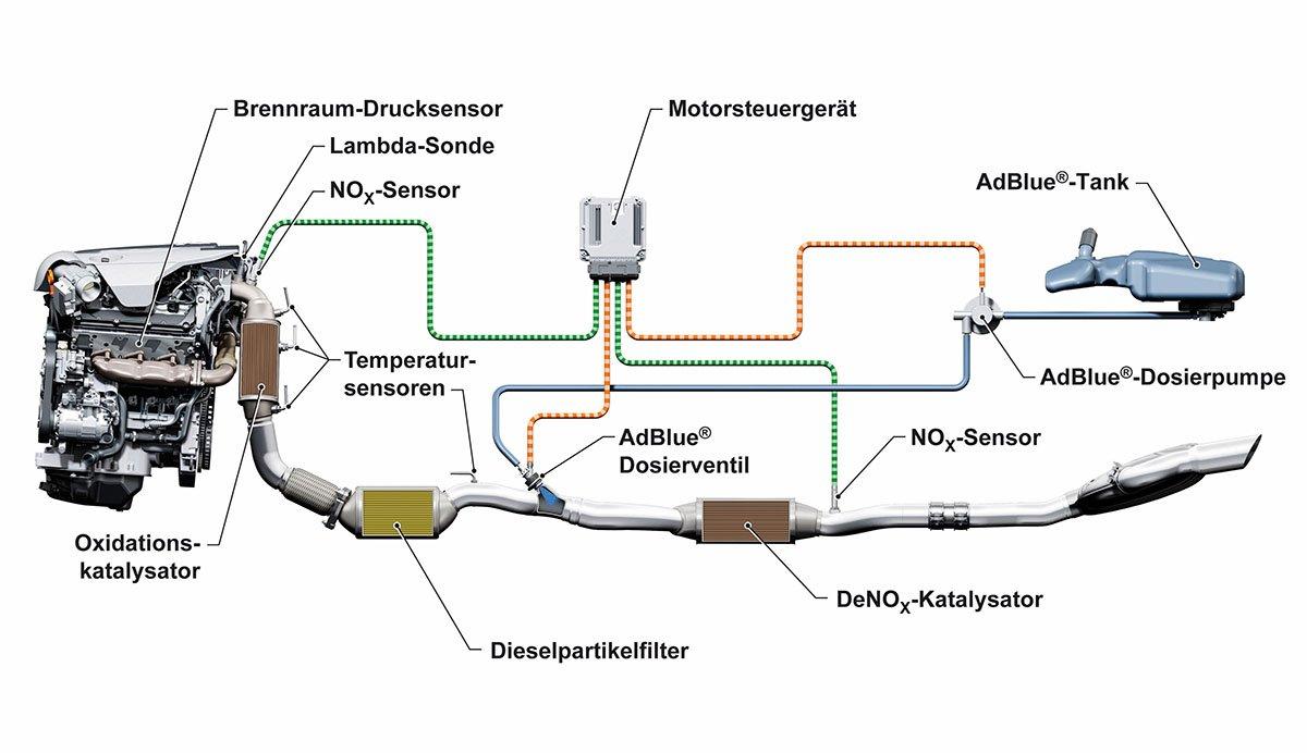 Moderne Diesel-Abgas-Nachbehandlung besteht aus mehreren Katalysatoren und Sensoren, die alle aufeinander abgestimmt sein müssen. Weshalb die vielfach geforderte Hardware-Nachrüstung wirtschaftlich kaum darstellbar ist.
