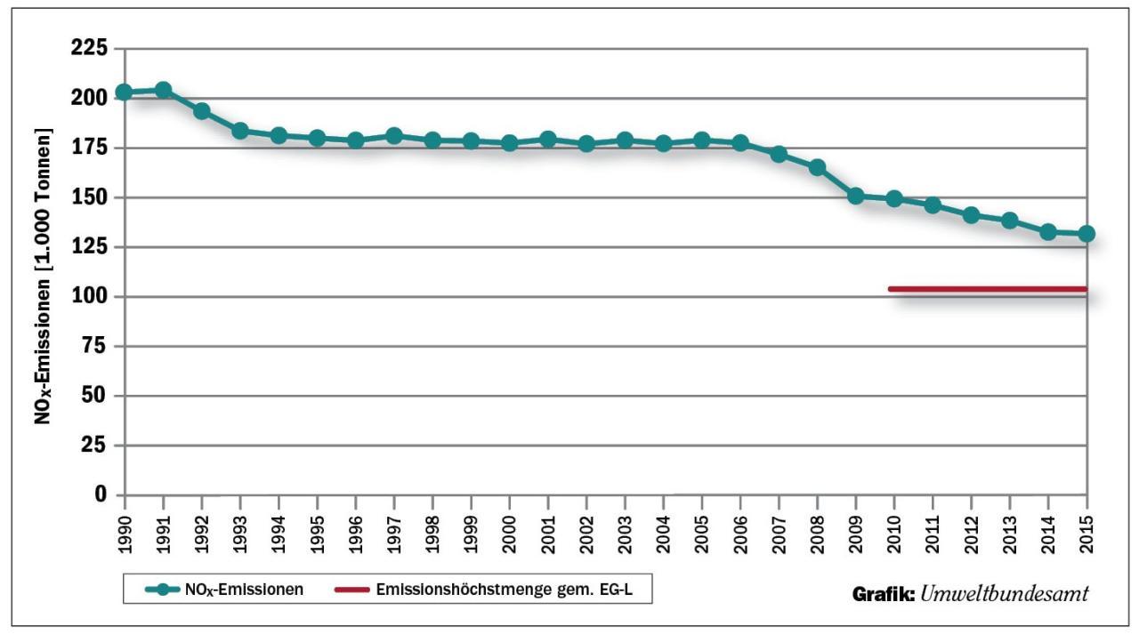 Österreichs verkehrsbedingte NOx-Emissionen sanken laut Umweltbundesamt seit 1990 um 35 Prozent. Zwar liegen sie über den ab 2010 fixierten EU-Grenzwerten, doch der Trend ist positiv.