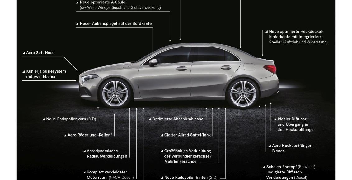 Aerodynamik-Weltrekord für die A-Klasse Limousine