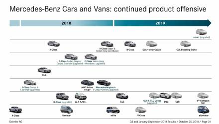 2019-mercedes-official-product-roadmap